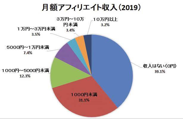 日本アフィリエイト協会アンケート結果2019年